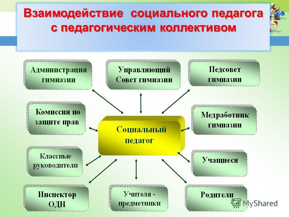 Взаимодействие социального педагога с педагогическим коллективом