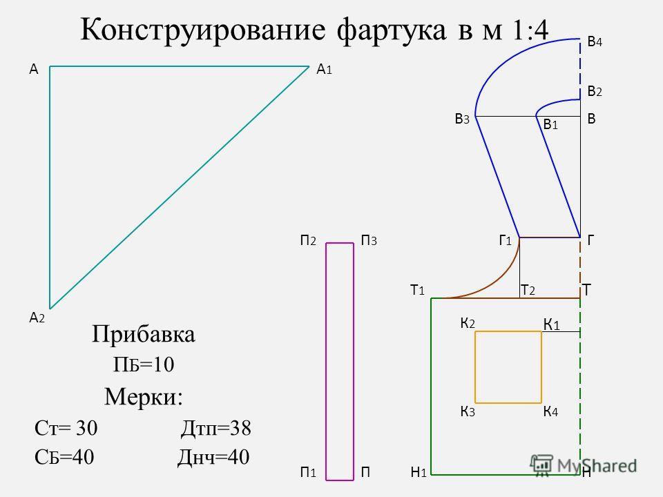 Конструирование фартука в м 1:4 Прибавка П Б =10 Мерки: Ст= 30 Дтп=38 С Б =40 Днч=40 А1А1 А А2А2 ПН1Н1 П1П1 П2П2 П3П3 Н К2К2 К3К3 К4К4 К1К1 Т1Т1 Т Т2Т2 ГГ1Г1 В В1В1 В3В3 В2В2 В4В4