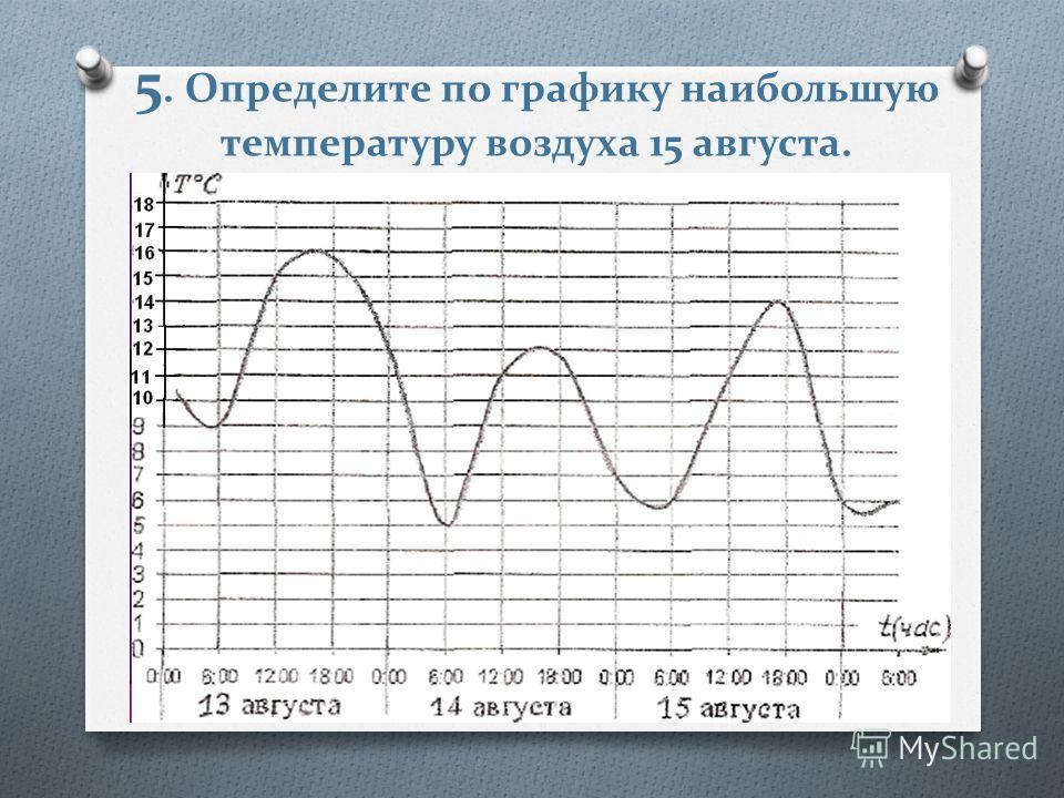 5. Определите по графику наибольшую температуру воздуха 15 августа.
