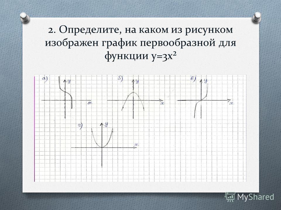 2. Определите, на каком из рисунком изображен график первообразной для функции y=3x²