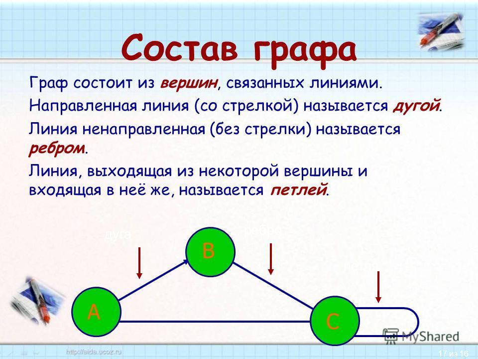 17 из 16 Состав графа Граф состоит из вершин, связанных линиями. Направленная линия (со стрелкой) называется дугой. Линия ненаправленная (без стрелки) называется ребром. Линия, выходящая из некоторой вершины и входящая в неё же, называется петлей. А