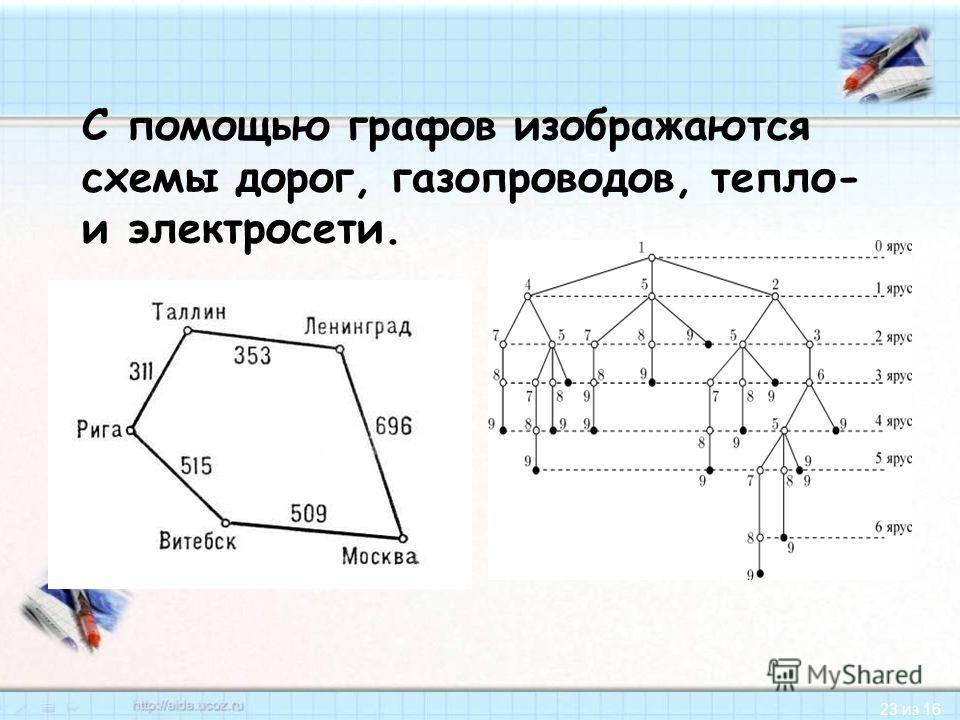 23 из 16 С помощью графов изображаются схемы дорог, газопроводов, тепло- и электросети.