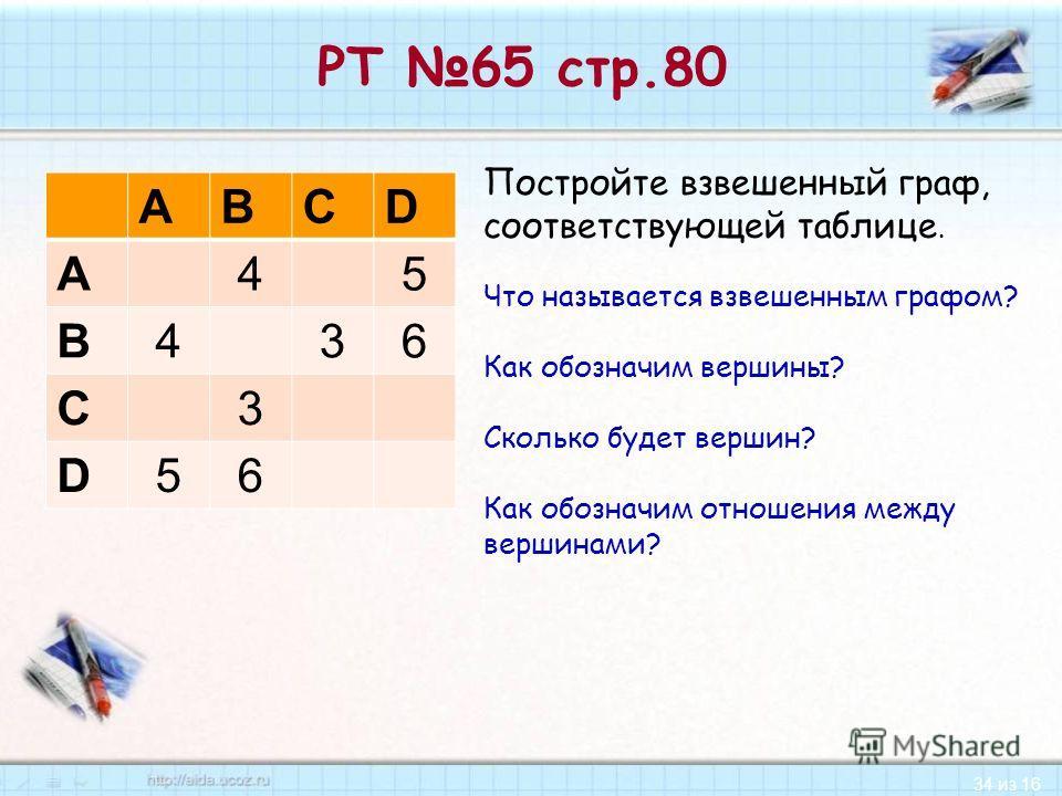 34 из 16 РТ 65 стр.80 ABCD A45 B436 C3 D56 Постройте взвешенный граф, соответствующей таблице. Что называется взвешенным графом? Как обозначим вершины? Сколько будет вершин? Как обозначим отношения между вершинами?