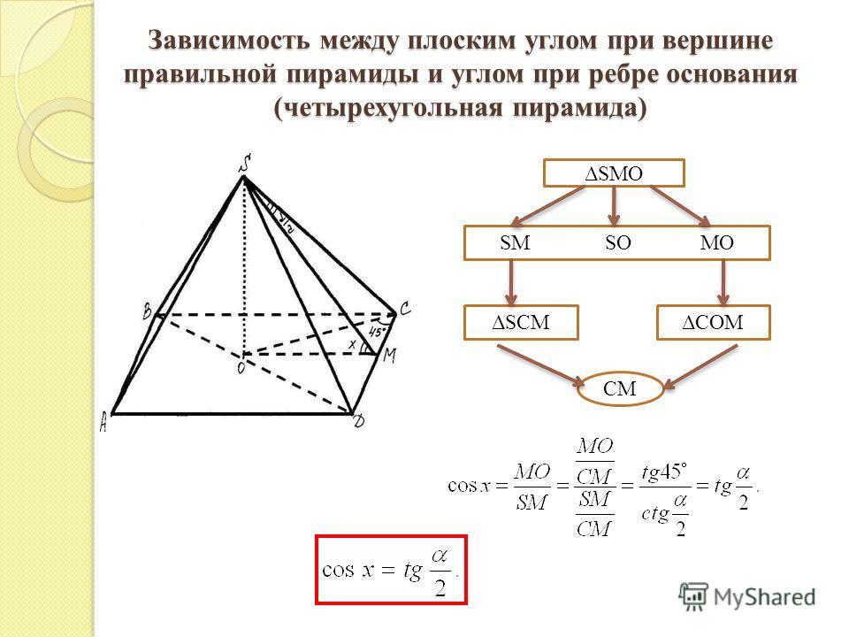 Зависимость между плоским углом при вершине правильной пирамиды и углом при ребре основания (четырехугольная пирамида) ΔSMO SM SO MO ΔSCMΔCOM CM
