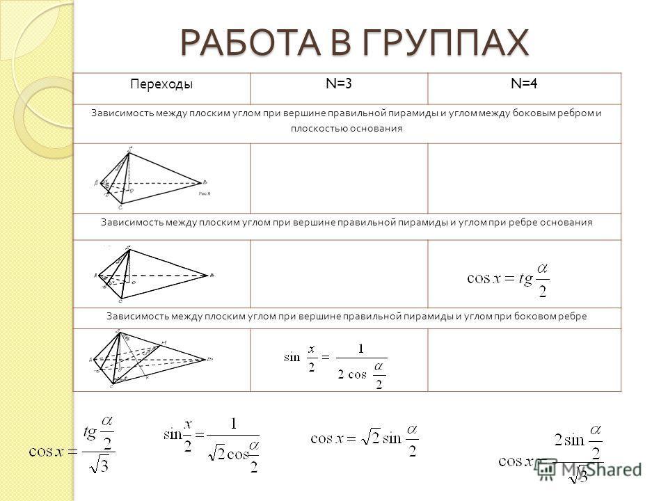 РАБОТА В ГРУППАХ Переходы N=3N=4 Зависимость между плоским углом при вершине правильной пирамиды и углом между боковым ребром и плоскостью основания Зависимость между плоским углом при вершине правильной пирамиды и углом при ребре основания Зависимос