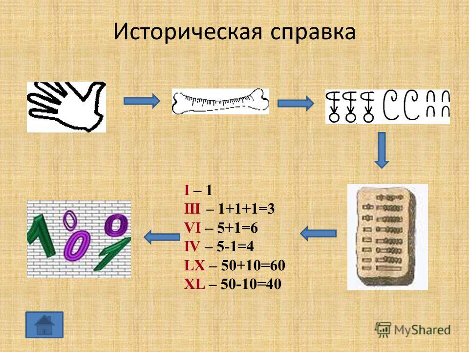 Историческая справка I – 1 III – 1+1+1=3 VI – 5+1=6 IV – 5-1=4 LX – 50+10=60 XL – 50-10=40