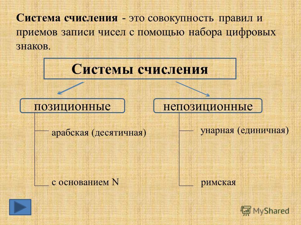 Системы счисления позиционные непозиционные Система счисления - это совокупность правил и приемов записи чисел с помощью набора цифровых знаков. арабская (десятичная) с основанием N унарная (единичная) римская