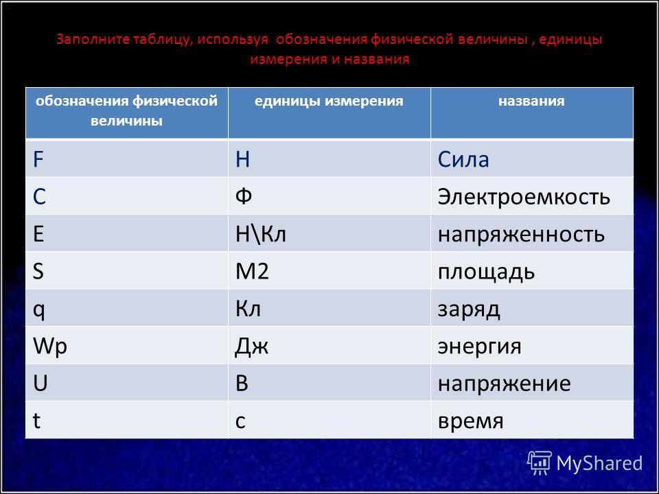 Заполните таблицу, используя обозначения физической величины, единицы измерения и названия обозначения физической величины единицы измеренияназвания FНСила СФЭлектроемкость ЕН\Клнапряженность SМ2площадь qКлзаряд WpДжэнергия UВнапряжение tсвремя