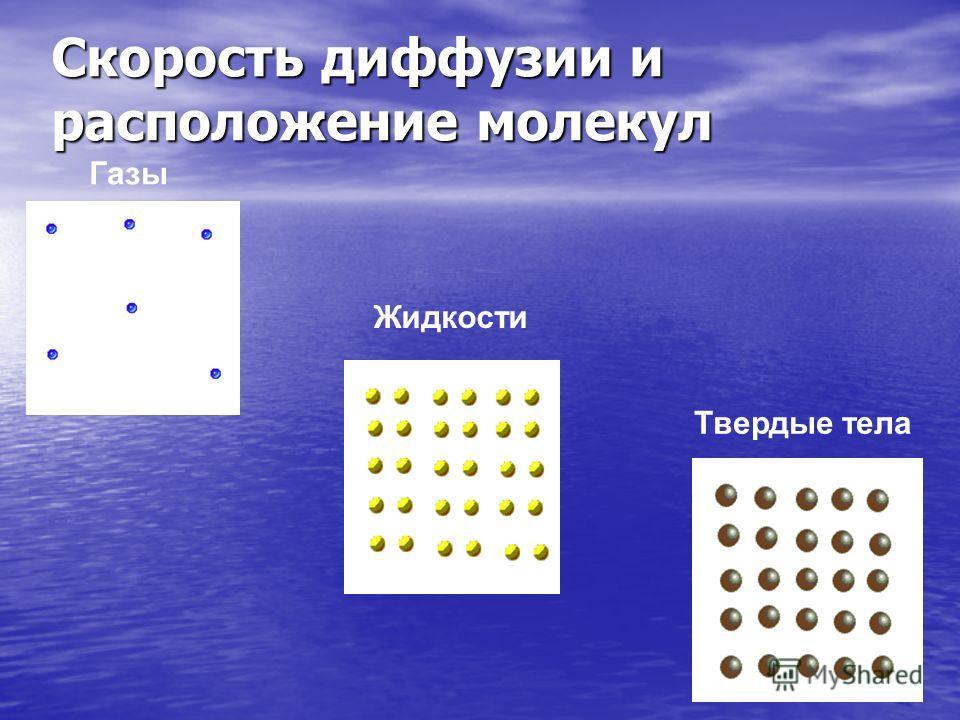 Газы Скорость диффузии и расположение молекул Жидкости Твердые тела