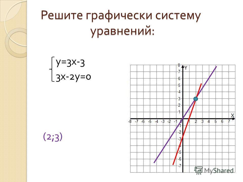 Решите графически систему уравнений : у =3 х -3 3 х -2 у =0 (2;3)