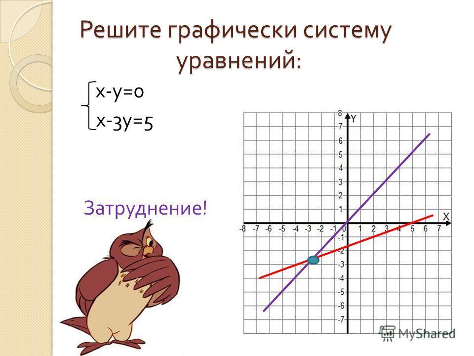 Решите графически систему уравнений : х - у =0 х -3 у =5 Затруднение !