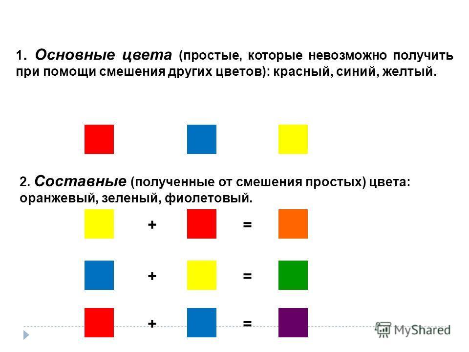 + + += = = 1. Основные цвета (простые, которые невозможно получить при помощи смешения других цветов): красный, синий, желтый. 2. Составные (полученные от смешения простых) цвета: оранжевый, зеленый, фиолетовый.