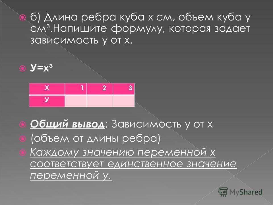 б) Длина ребра куба х см, объем куба у см³.Напишите формулу, которая задает зависимость у от х. У=х³ Общий вывод : Зависимость у от х (объем от длины ребра) Каждому значению переменной х соответствует единственное значение переменной у. Х123 У