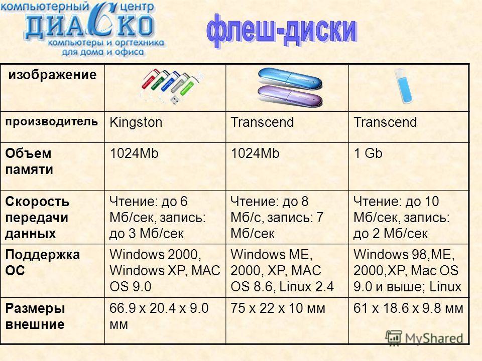 изображение производитель KingstonTranscend Объем памяти 1024Mb 1 Gb Скорость передачи данных Чтение: до 6 Мб/сек, запись: до 3 Мб/сек Чтение: до 8 Мб/с, запись: 7 Мб/сек Чтение: до 10 Мб/сек, запись: до 2 Мб/сек Поддержка ОС Windows 2000, Windows XP