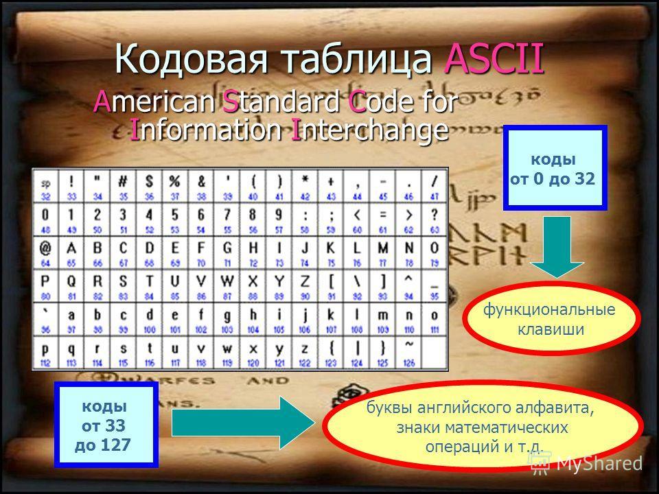 Двоичное кодирование текстовой информации Для кодирования 1 символа используется 1 байт информации. 1 байт (8 бит) N=2 I = 2 8 = 256 символов 66 букв русского алфавита 52 буквы английского алфавита 0-9 цифры