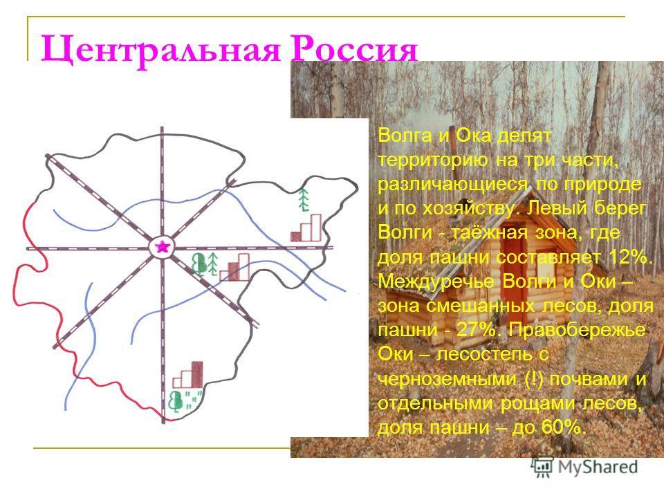 Центральная Россия Волга и Ока делят территорию на три части, различающиеся по природе и по хозяйству. Левый берег Волги - таёжная зона, где доля пашни составляет 12%. Междуречье Волги и Оки – зона смешанных лесов, доля пашни - 27%. Правобережье Оки