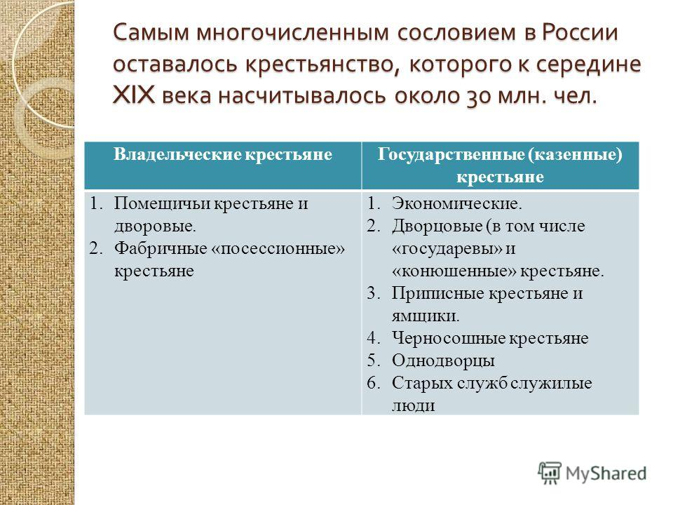 Сословия России дворянство, духовенство, купечество, крестьянство, мещанство, казачество