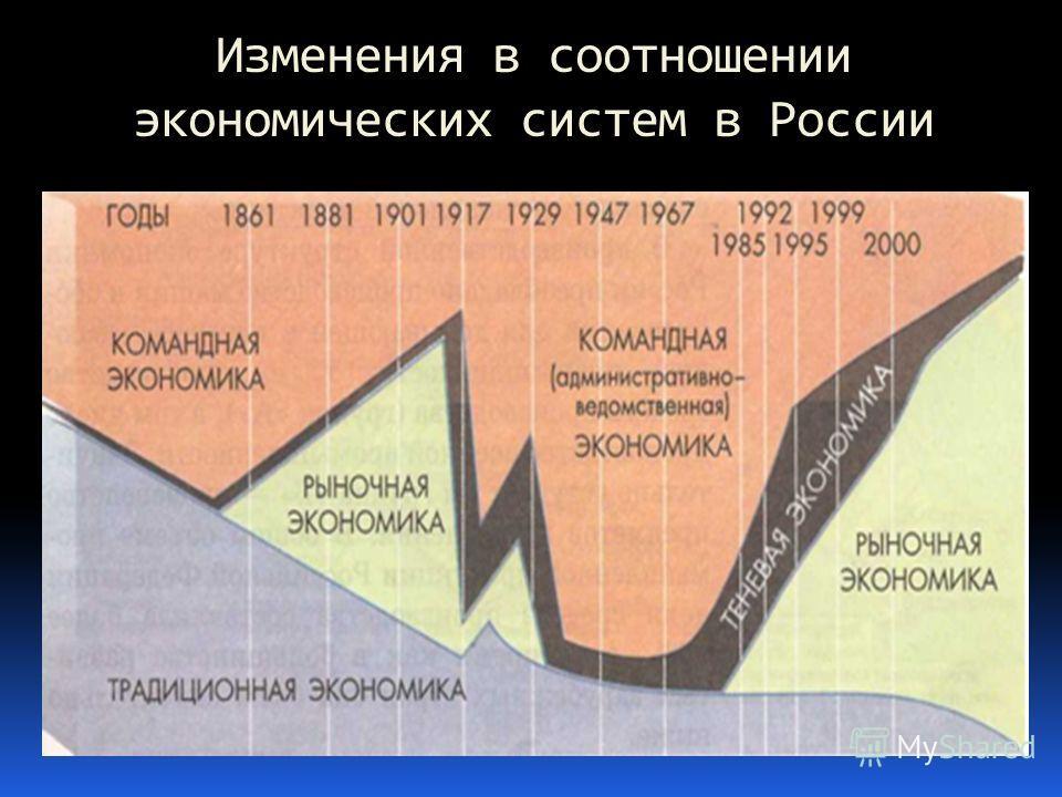 Изменения в соотношении экономических систем в России