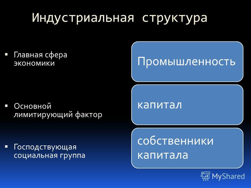 Индустриальная структура Главная сфера экономики Основной лимитирующий фактор Господствующая социальная группа Промышленностькапитал собственники капитала