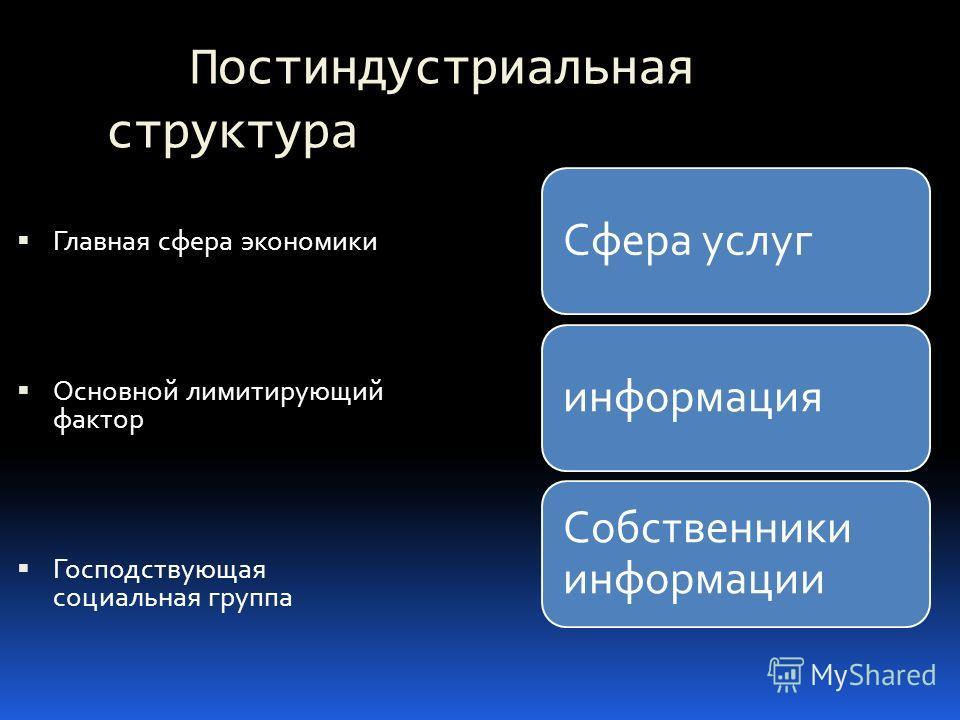 Постиндустриальная структура Главная сфера экономики Основной лимитирующий фактор Господствующая социальная группа Сфера услугинформация Собственники информации