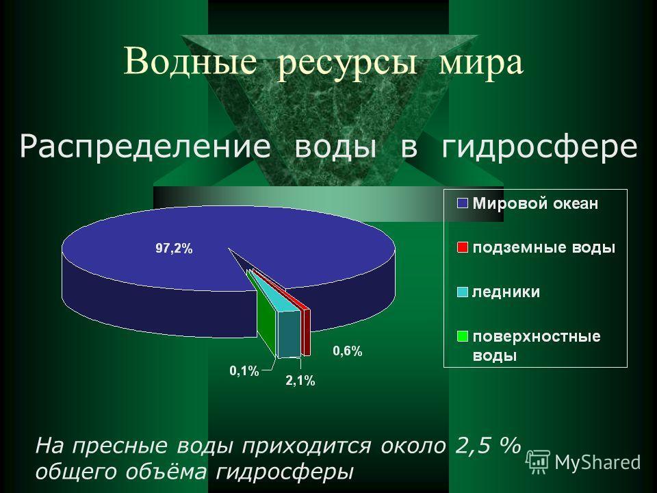 Водные ресурсы мира Распределение воды в гидросфере На пресные воды приходится около 2,5 % общего объёма гидросферы