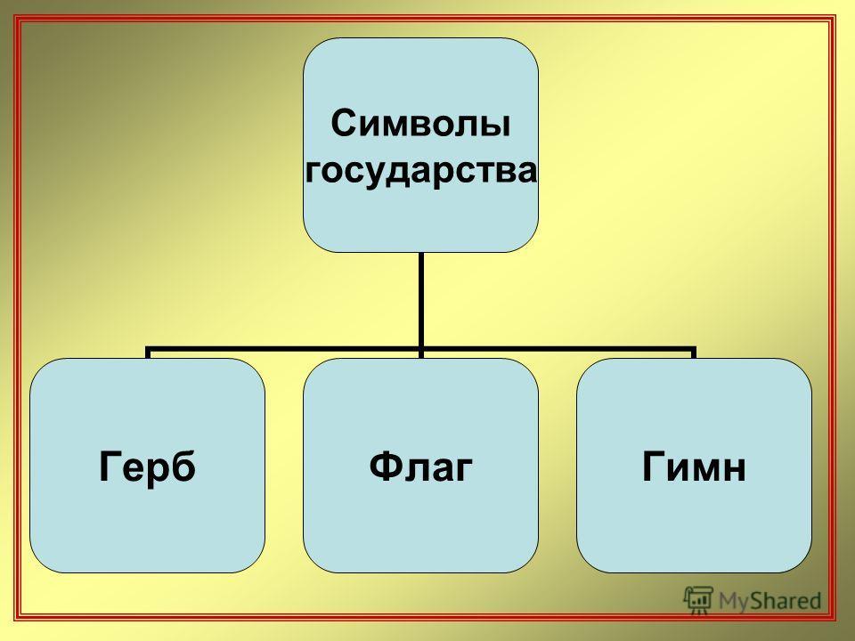 Символы государства ГербФлагГимн