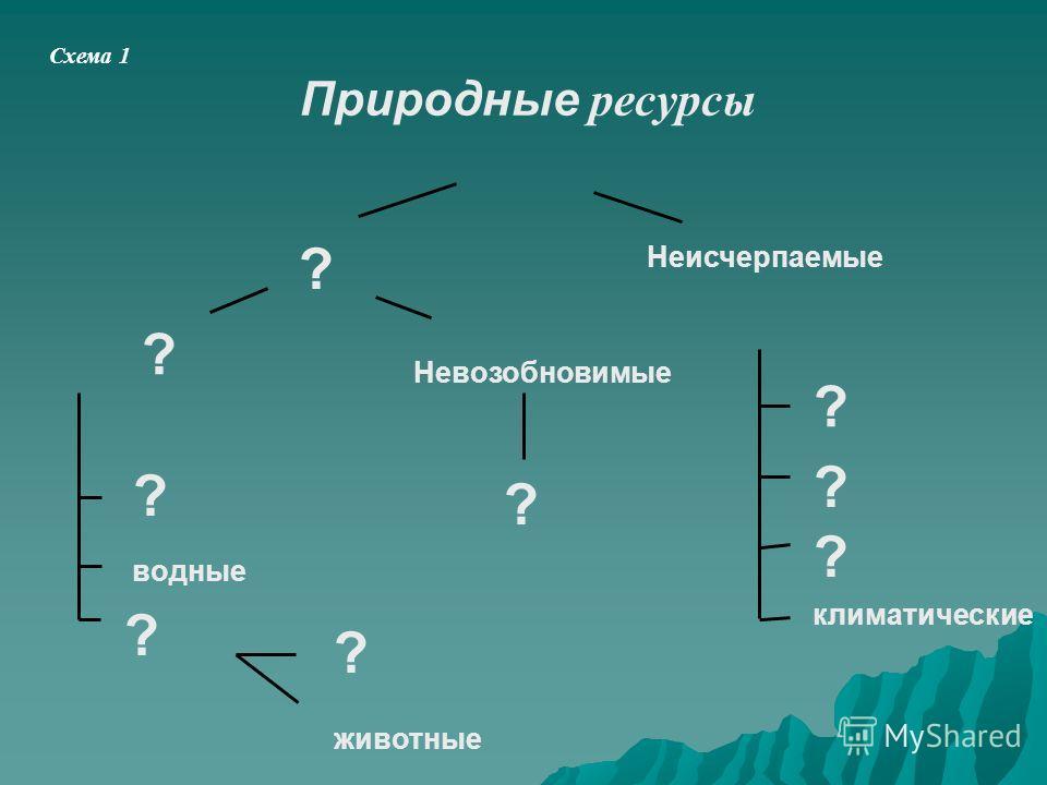 Схема 1 Природные ресурсы Неисчерпаемые Невозобновимые климатические животные водные ? ? ? ? ? ? ? ? ?