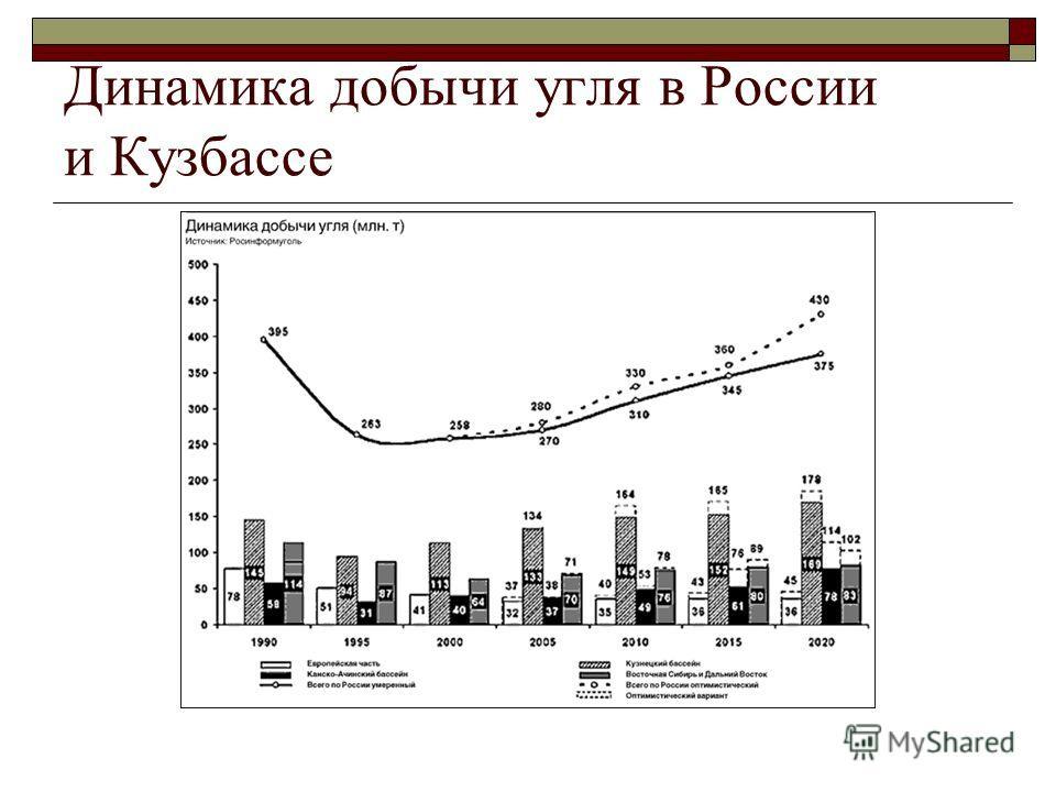 Динамика добычи угля в России и Кузбассе