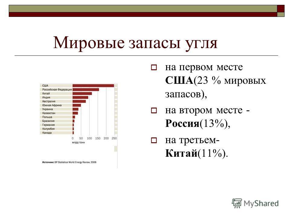 Мировые запасы угля на первом месте США(23 % мировых запасов), на втором месте - Россия(13%), на третьем- Китай(11%).