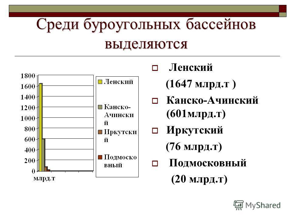 Среди буроугольных бассейнов выделяются Ленский (1647 млрд.т ) Канско-Ачинский (601млрд.т) Иркутский (76 млрд.т) Подмосковный (20 млрд.т)