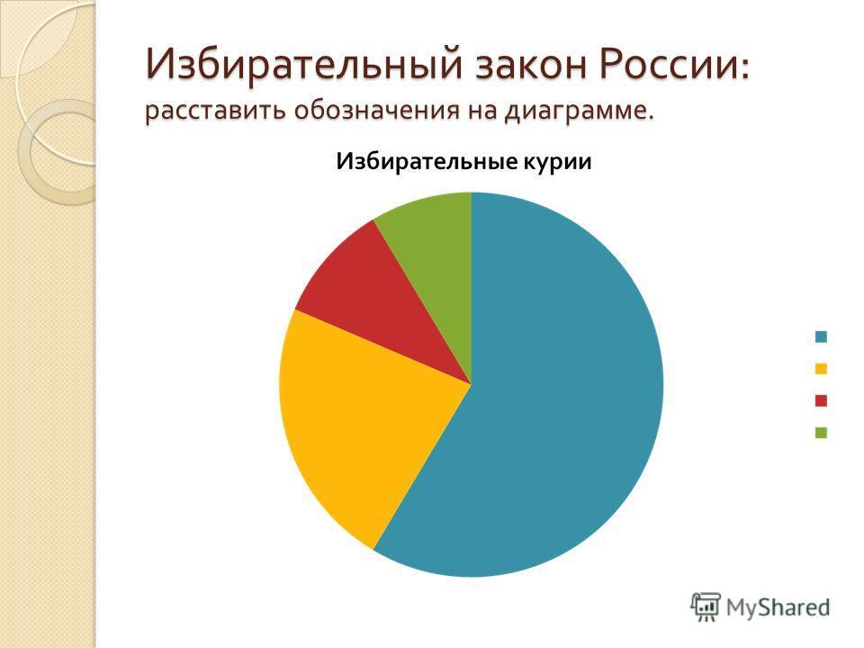 Избирательный закон России : расставить обозначения на диаграмме.