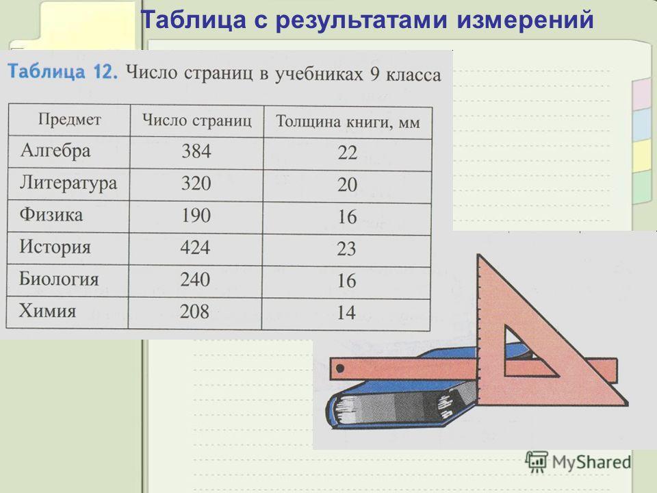 Таблица с результатами измерений