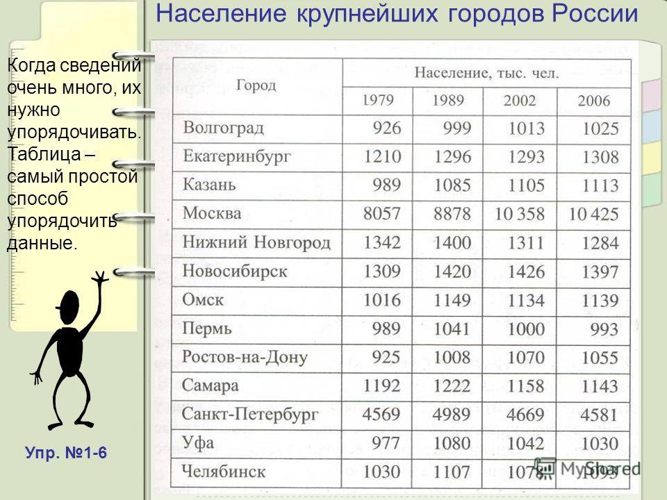 Население крупнейших городов России Когда сведений очень много, их нужно упорядочивать. Таблица – самый простой способ упорядочить данные. Упр. 1-6