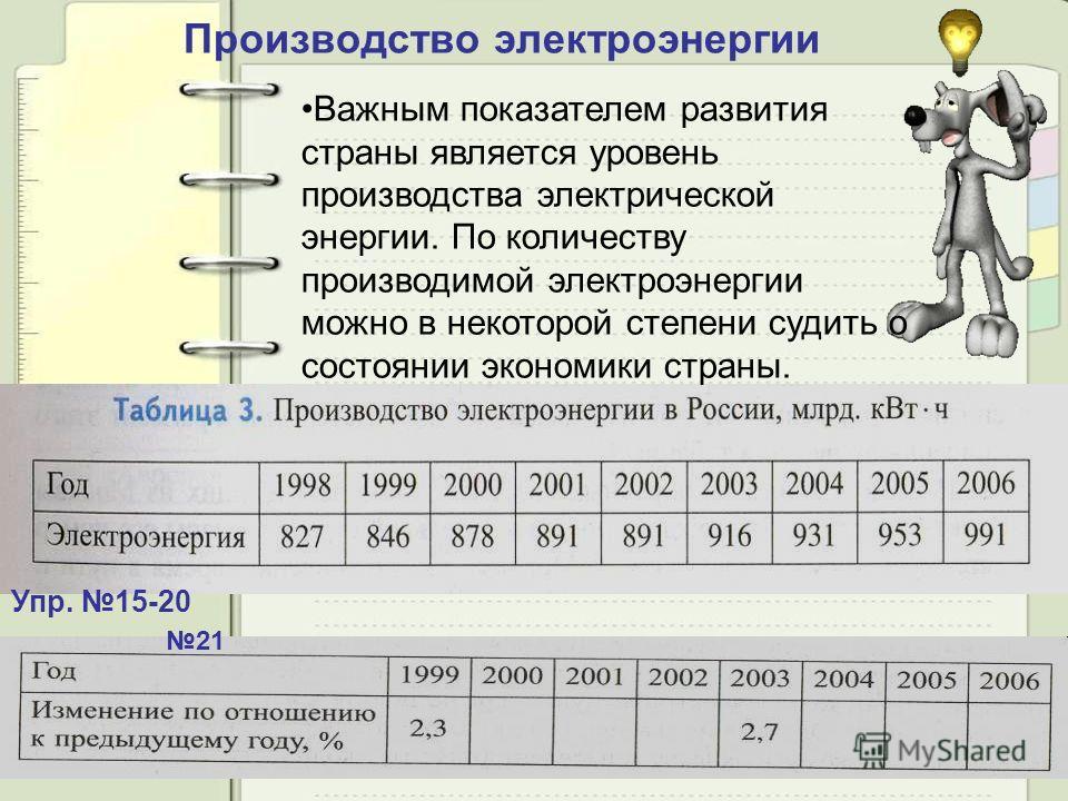 Производство электроэнергии Упр. 15-20 Важным показателем развития страны является уровень производства электрической энергии. По количеству производимой электроэнергии можно в некоторой степени судить о состоянии экономики страны. 21