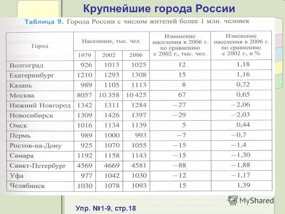 Крупнейшие города России Упр. 1-9, стр.18