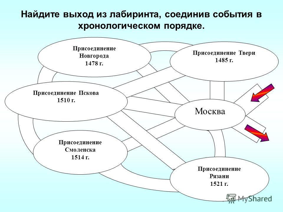 Найдите выход из лабиринта, соединив события в хронологическом порядке. Москва Присоединение Твери 1485 г. Присоединение Пскова 1510 г. Присоединение Смоленска 1514 г. Присоединение Новгорода 1478 г. Присоединение Рязани 1521 г.
