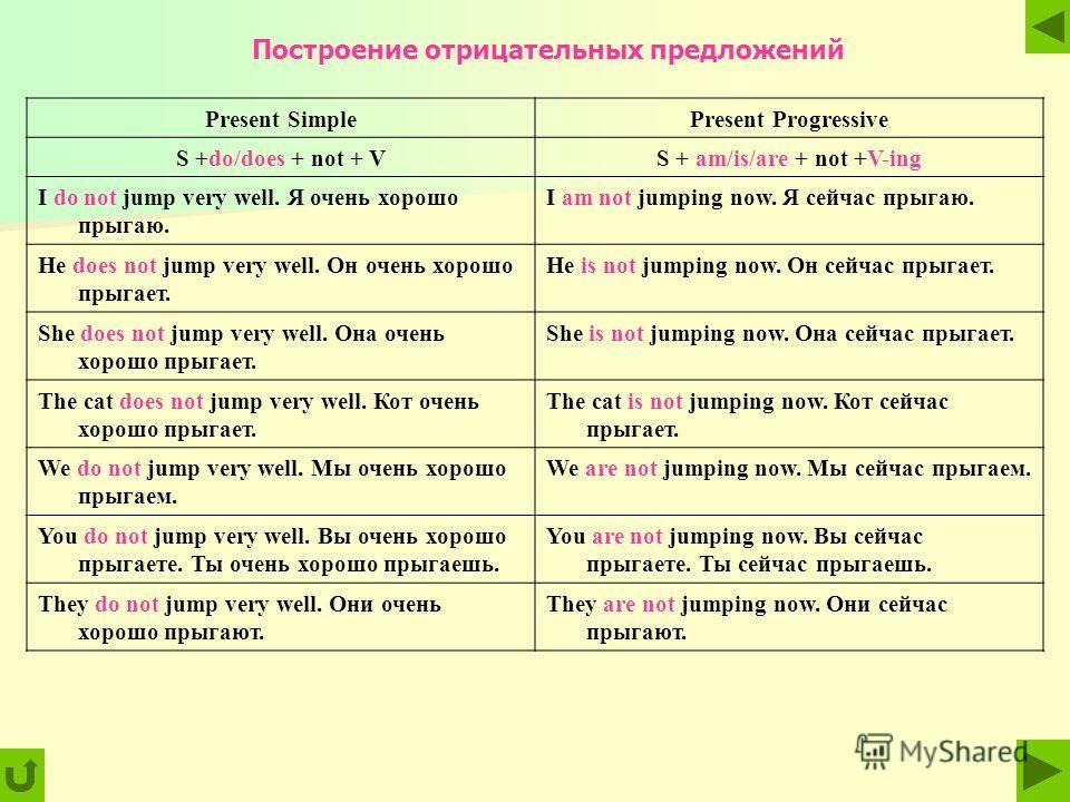 Построение отрицательных предложений Present SimplePresent Progressive S +do/does + not + VS + am/is/are + not +V-ing I do not jump very well. Я очень хорошо прыгаю. I am not jumping now. Я сейчас прыгаю. Не does not jump very well. Он очень хорошо п