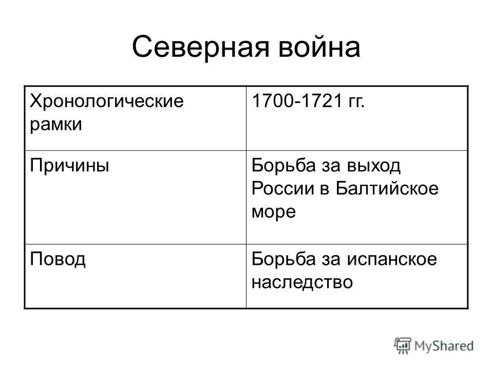 Северная война Хронологические рамки 1700-1721 гг. ПричиныБорьба за выход России в Балтийское море ПоводБорьба за испанское наследство