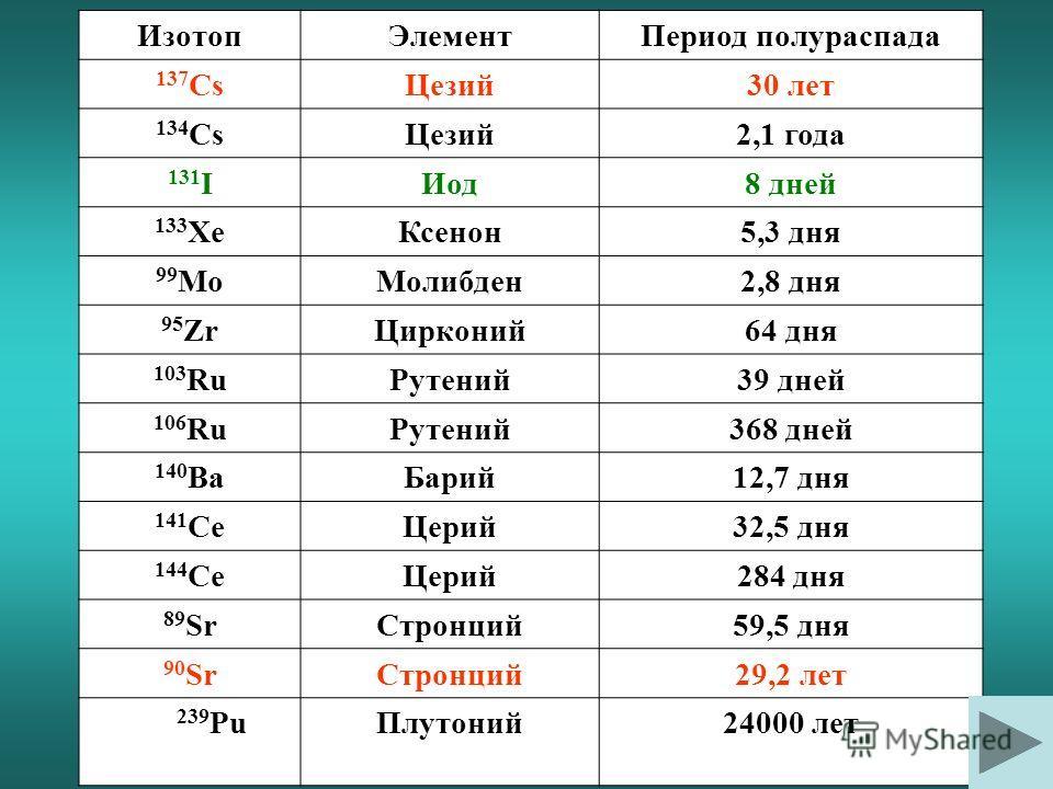 26 апреля: Белоруссия, Украина, Россия 29 апреля: Польша, Германия, Австрия, Румыния 30 апреля: Швейцария, Северная Италия 1-2 мая: Франция, Бельгия, Нидерланды, Великобритания, Япония 3 мая: Израиль, Кувейт, Турция 4 мая: Китай 5 мая: Индия, США, Ка