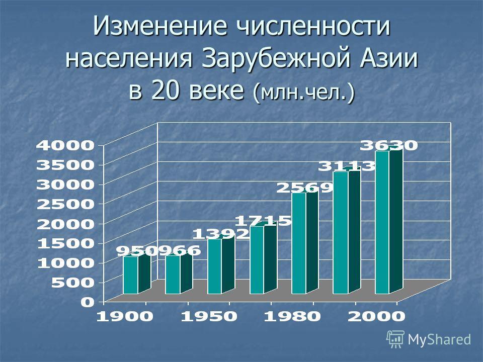 Изменение численности населения Зарубежной Азии в 20 веке (млн.чел.)