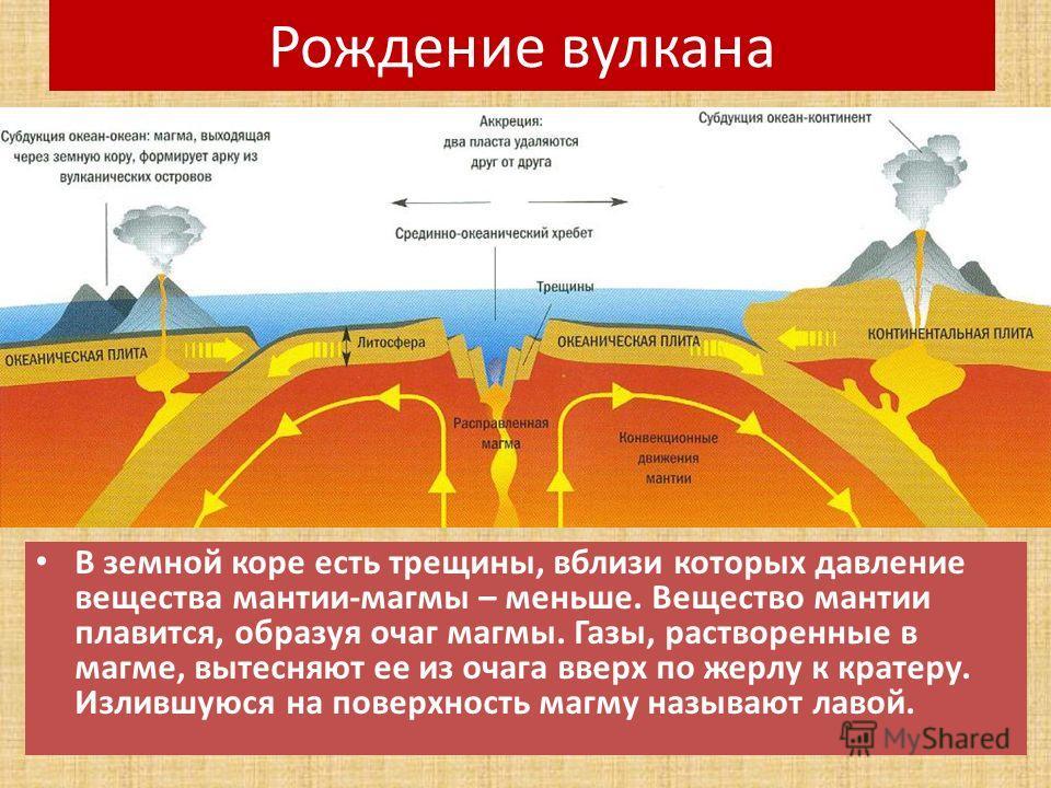 Рождение вулкана В земной коре есть трещины, вблизи которых давление вещества мантии-магмы – меньше. Вещество мантии плавится, образуя очаг магмы. Газы, растворенные в магме, вытесняют ее из очага вверх по жерлу к кратеру. Излившуюся на поверхность м