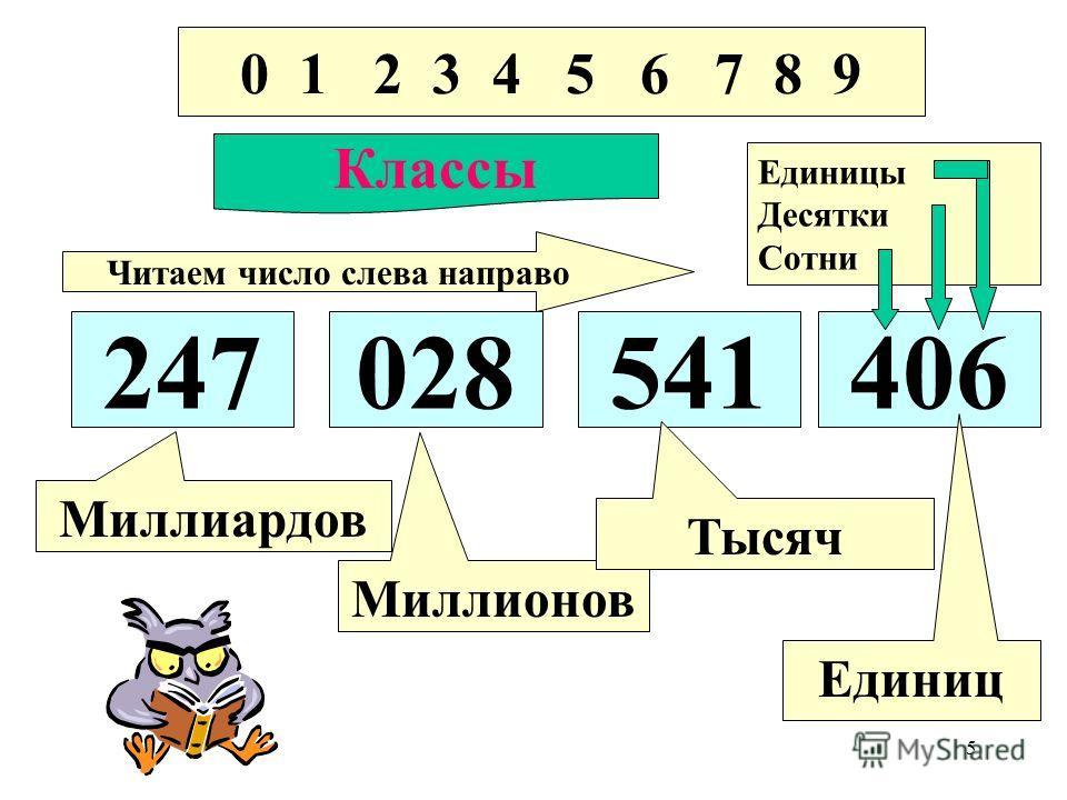 5 0 1 2 3 4 5 6 7 8 9 Классы 247028541406 Миллиардов Миллионов Тысяч Единиц Читаем число слева направо Единицы Десятки Сотни