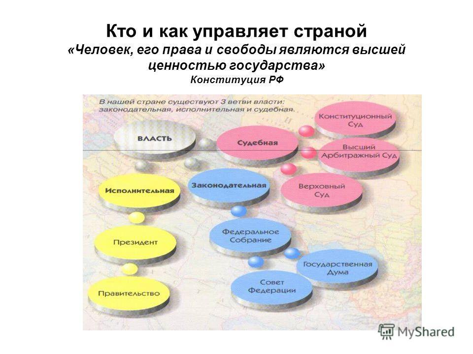 Кто и как управляет страной «Человек, его права и свободы являются высшей ценностью государства» Конституция РФ