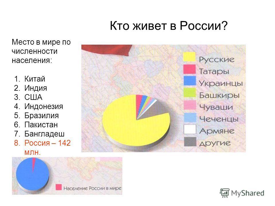 Кто живет в России? Место в мире по численности населения: 1.Китай 2.Индия 3.США 4.Индонезия 5.Бразилия 6.Пакистан 7.Бангладеш 8.Россия – 142 млн.