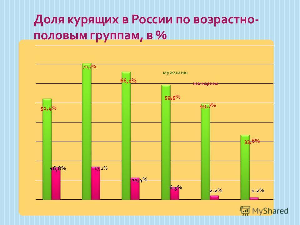 Доля курящих в России по возрастно- половым группам, в %