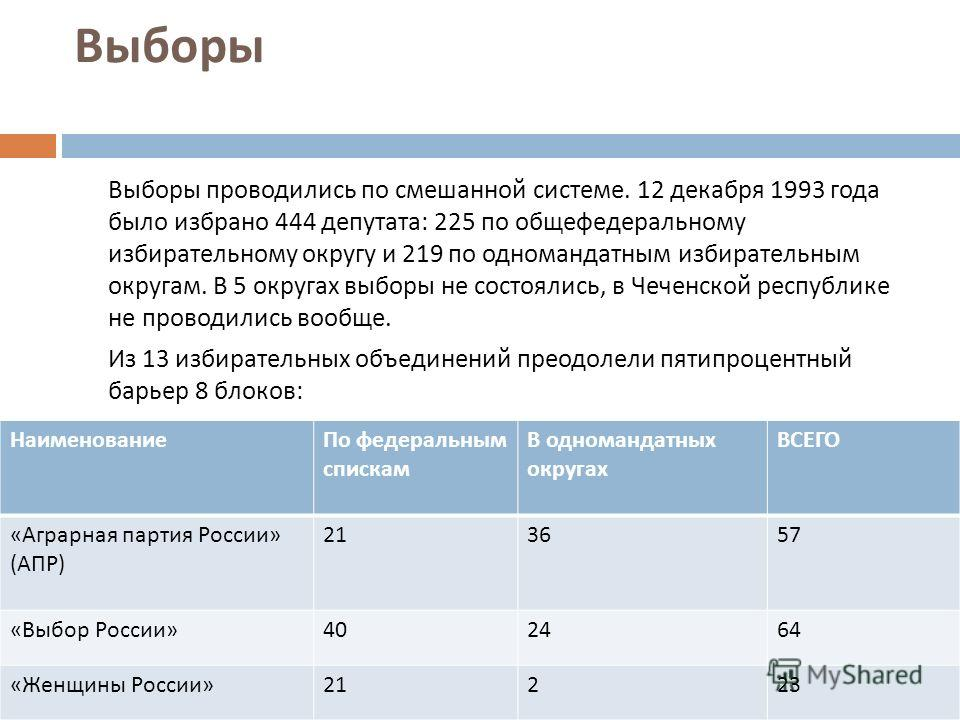 Выборы Выборы проводились по смешанной системе. 12 декабря 1993 года было избрано 444 депутата : 225 по общефедеральному избирательному округу и 219 по одномандатным избирательным округам. В 5 округах выборы не состоялись, в Чеченской республике не п