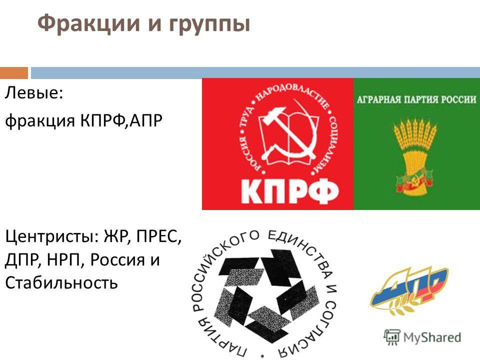 Фракции и группы Левые : фракция КПРФ, АПР Центристы : ЖР, ПРЕС, ДПР, НРП, Россия и Стабильность