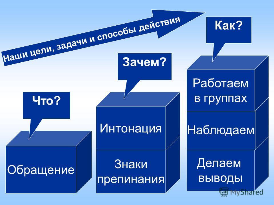 Обращение Знаки препинания Делаем выводы Интонация Наблюдаем Работаем в группах Что? Зачем? Как? Наши цели, задачи и способы действия