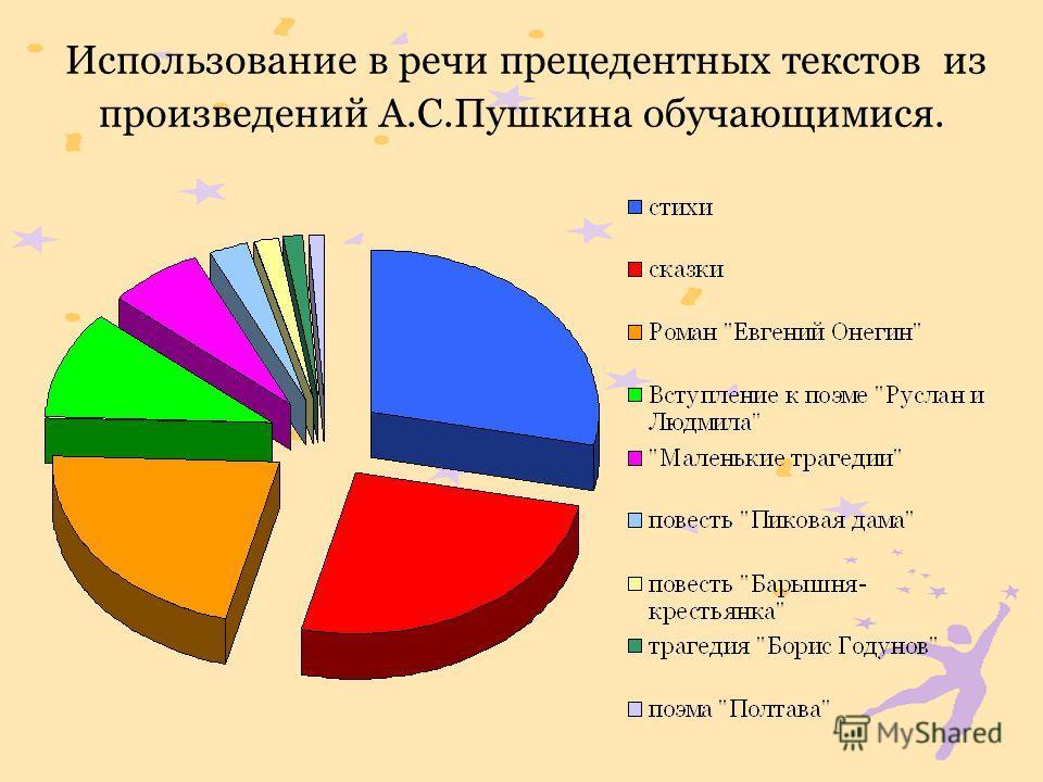 Использование в речи прецедентных текстов из произведений А.С.Пушкина обучающимися.