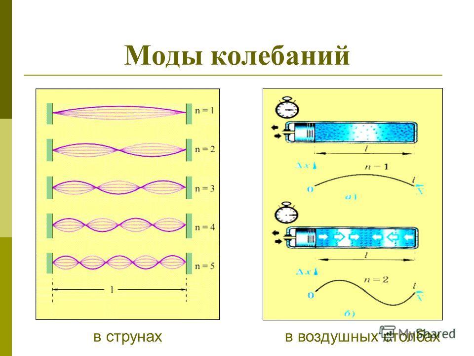 Условие возникновения стоячих волн в шнуре На длине шнура, закрепленного на концах, укладывается целое число полуволн поперечных стоячих волн.